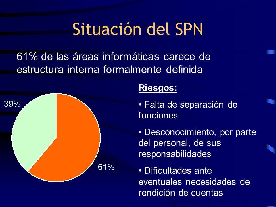 Situación del SPN 61% de las áreas informáticas carece de estructura interna formalmente definida. Riesgos: