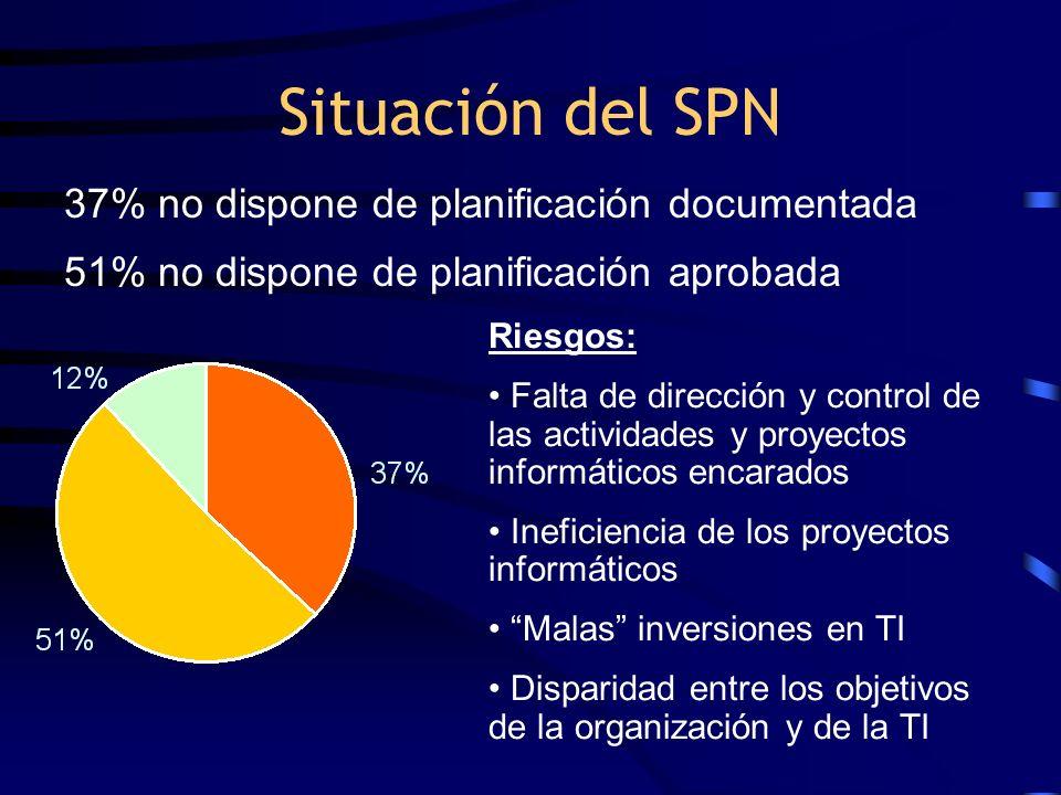 Situación del SPN 37% no dispone de planificación documentada