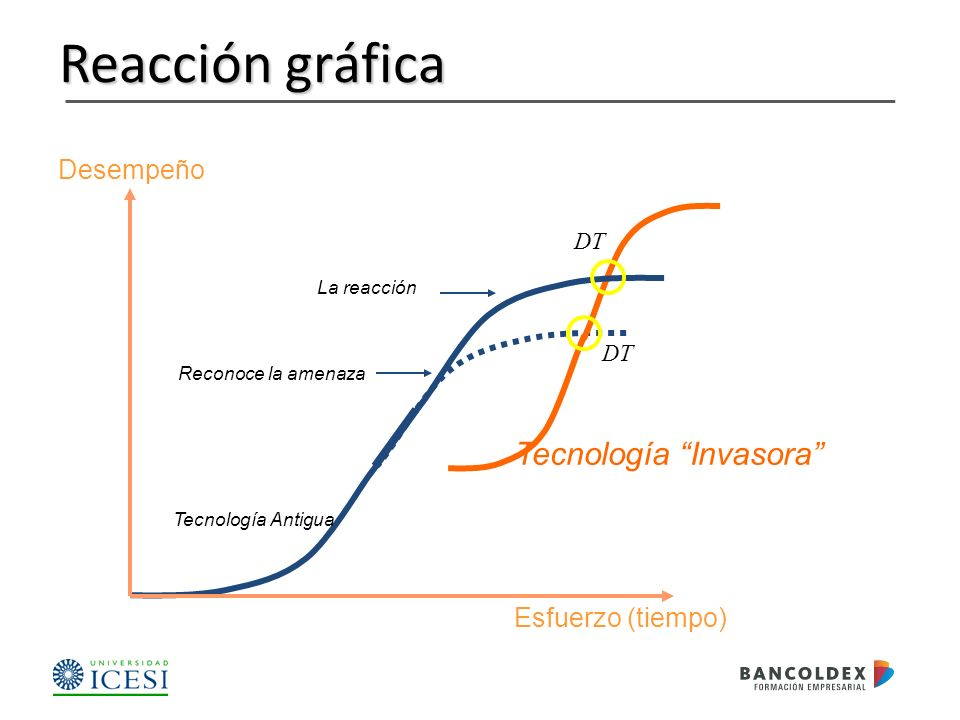 Reacción gráfica Tecnología Invasora Desempeño Esfuerzo (tiempo) DT