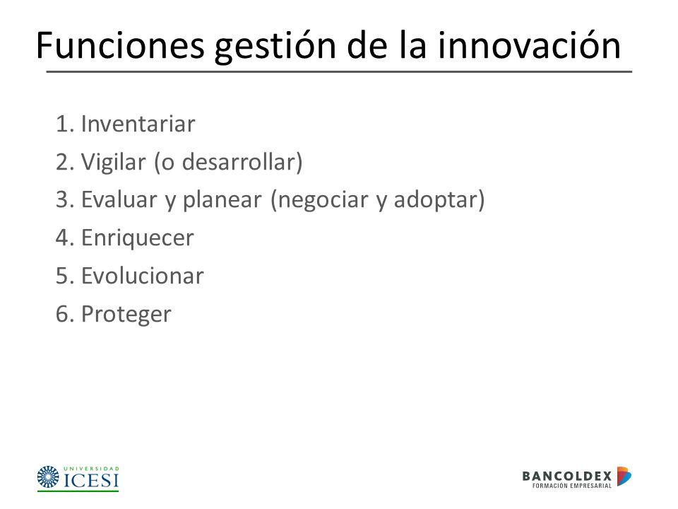 Funciones gestión de la innovación