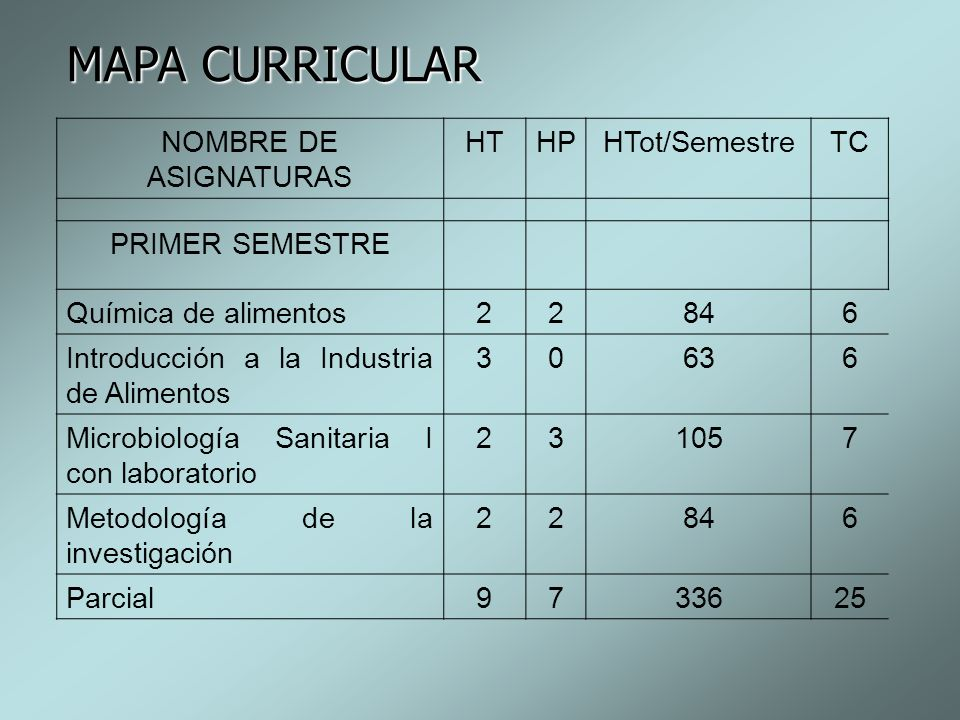 MAPA CURRICULAR NOMBRE DE ASIGNATURAS HT HP HTot/Semestre TC