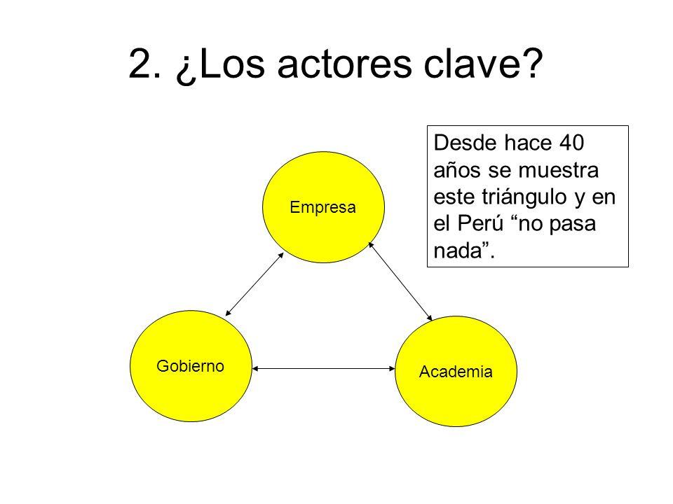 2. ¿Los actores clave Desde hace 40 años se muestra este triángulo y en el Perú no pasa nada . Empresa.