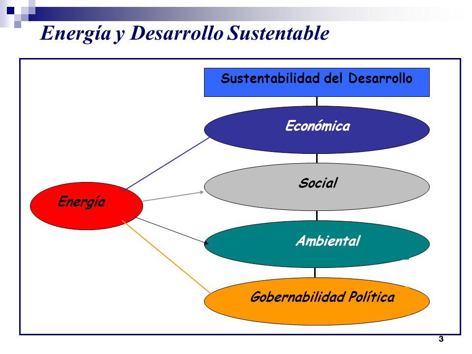 Energía y Desarrollo Sustentable
