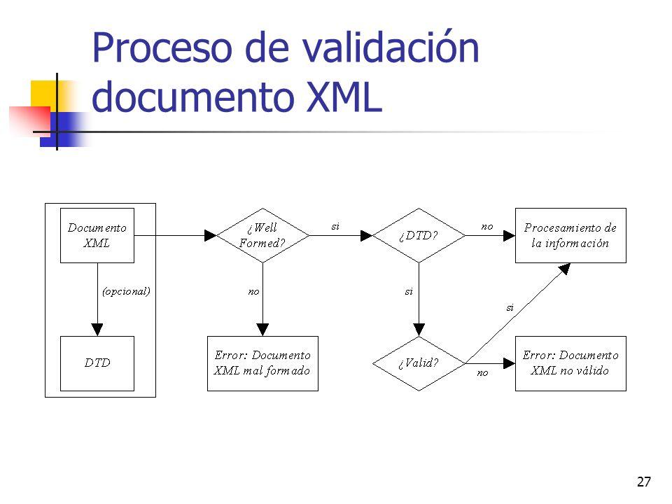 Proceso de validación documento XML