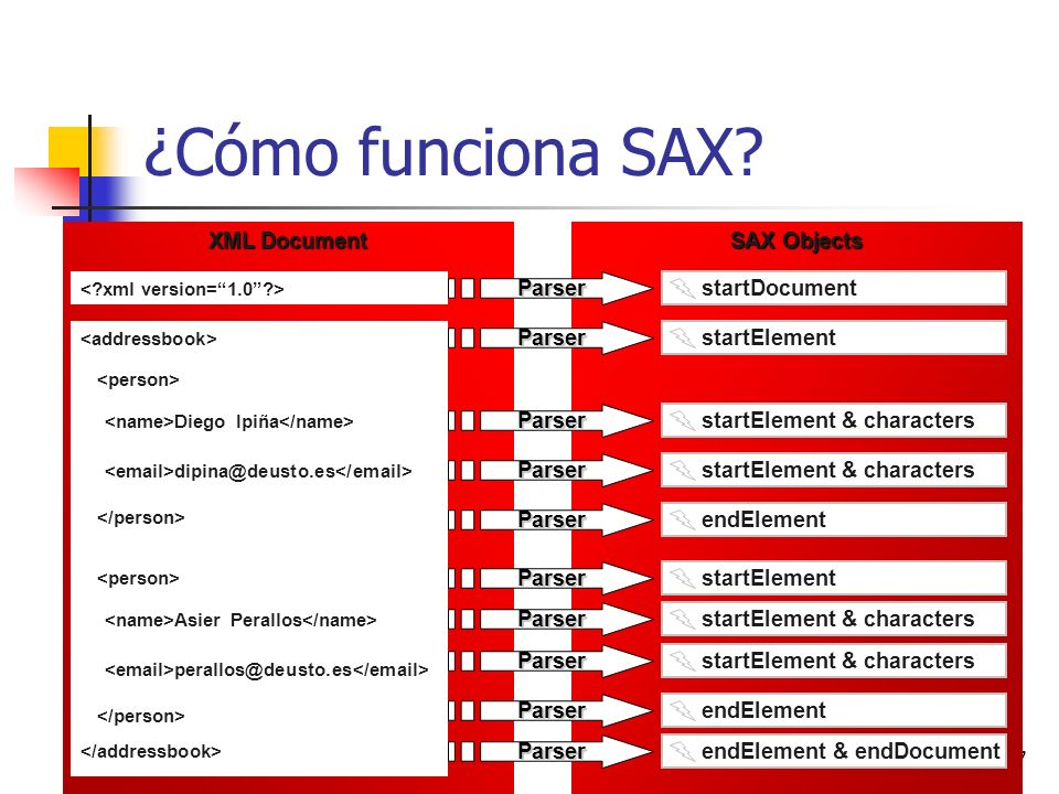 ¿Cómo funciona SAX XML Document SAX Objects Parser startDocument