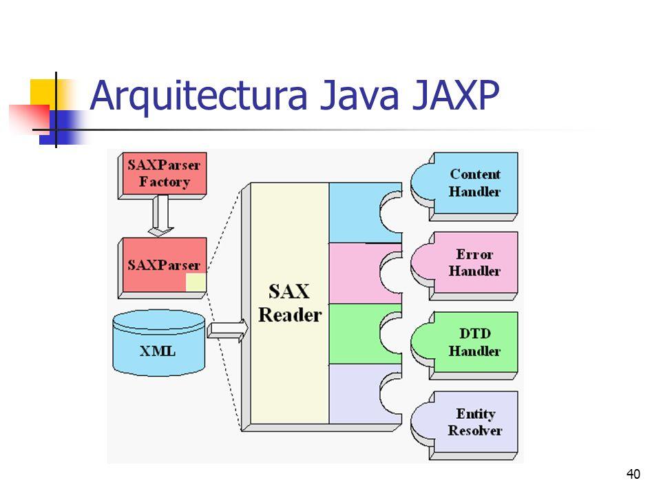 Arquitectura Java JAXP