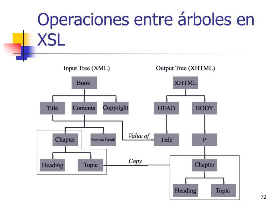 Operaciones entre árboles en XSL