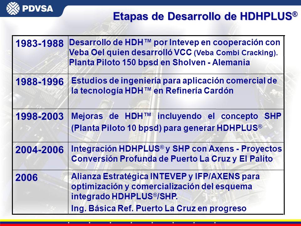 Etapas de Desarrollo de HDHPLUS®