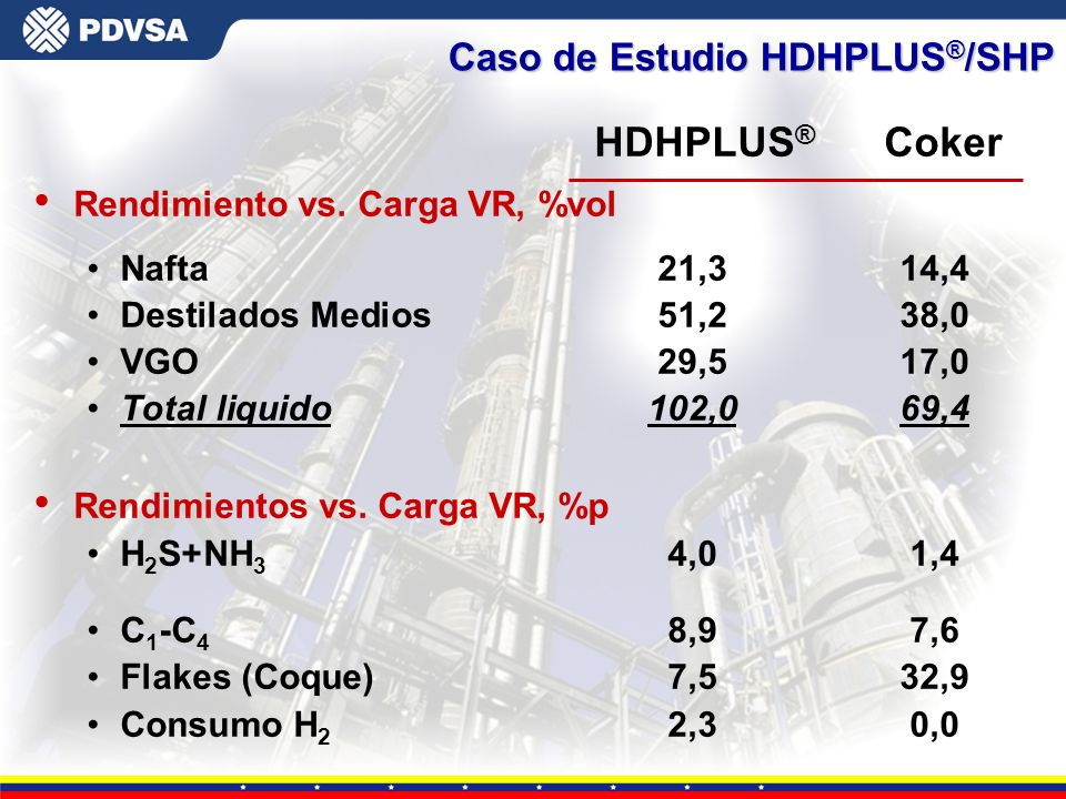 HDHPLUS® Coker Caso de Estudio HDHPLUS®/SHP