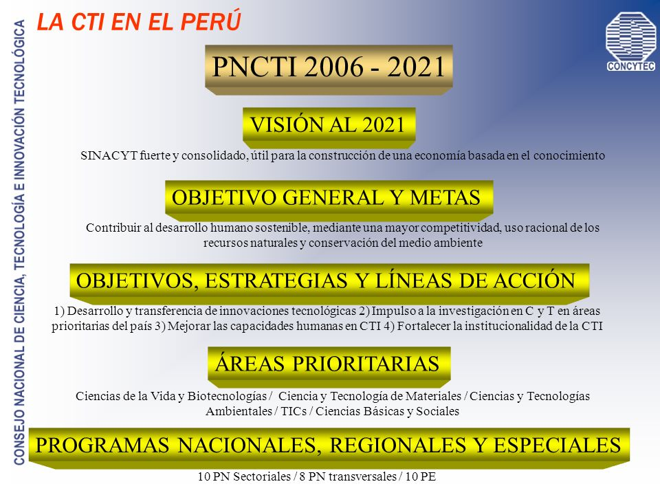 10 PN Sectoriales / 8 PN transversales / 10 PE