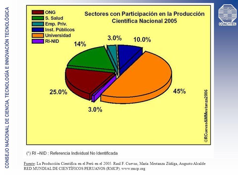 Fuente: La Producción Científica en el Perú en el 2005. Raul F