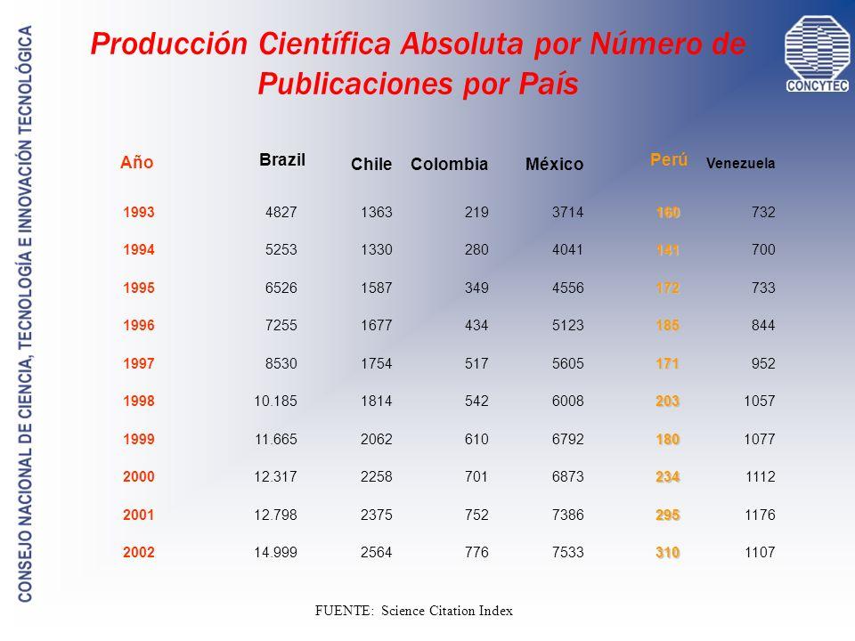 Producción Científica Absoluta por Número de Publicaciones por País