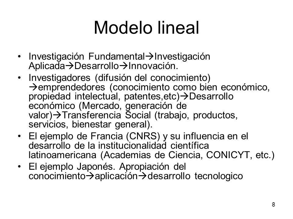 Modelo lineal Investigación FundamentalInvestigación AplicadaDesarrolloInnovación.