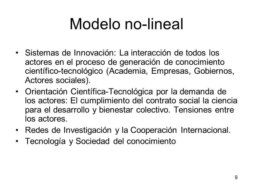 Modelo no-lineal