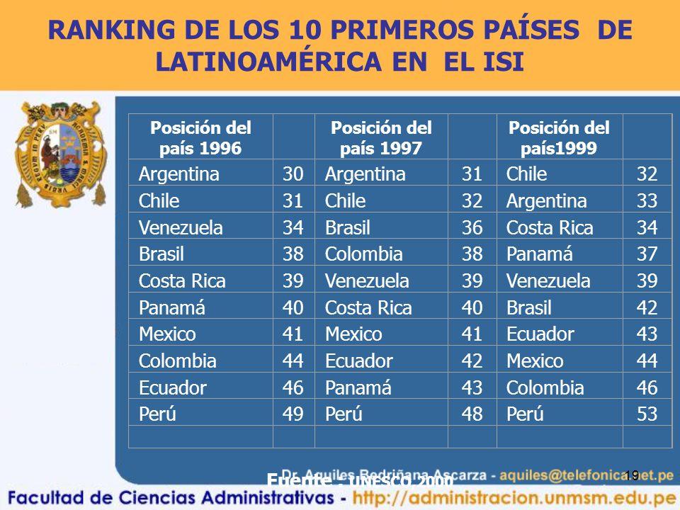 RANKING DE LOS 10 PRIMEROS PAÍSES DE LATINOAMÉRICA EN EL ISI