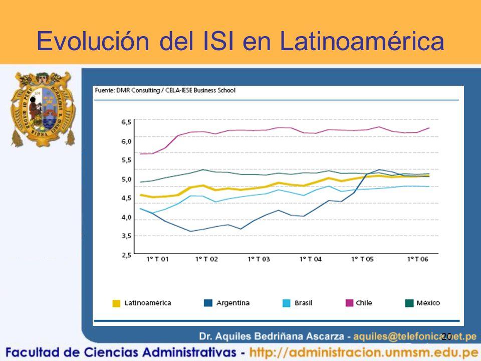 Evolución del ISI en Latinoamérica