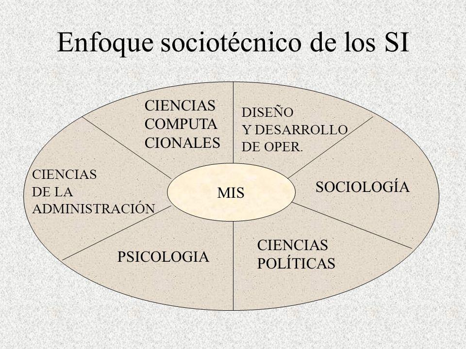 Enfoque sociotécnico de los SI