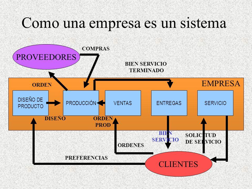 Como una empresa es un sistema