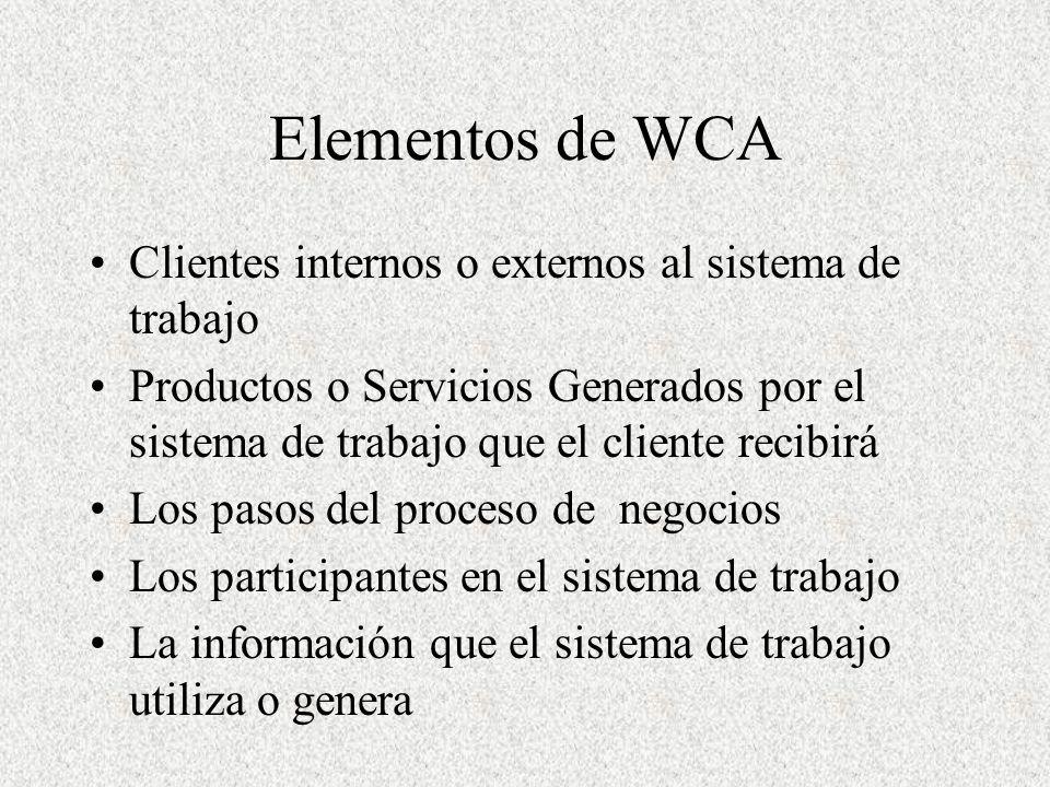 Elementos de WCA Clientes internos o externos al sistema de trabajo