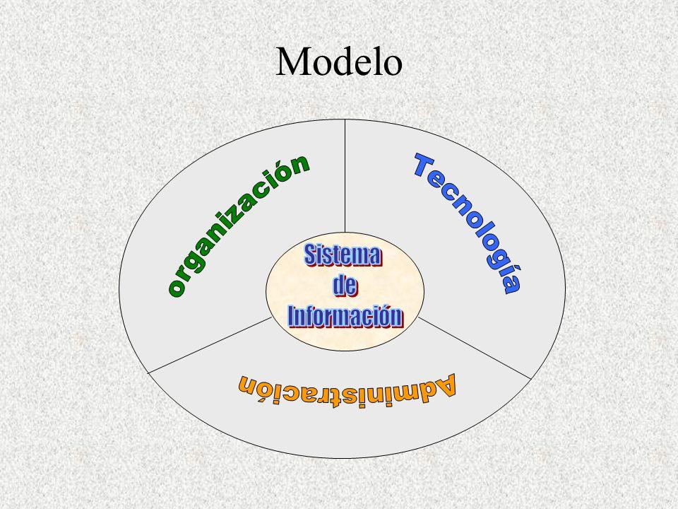 Modelo organización Tecnología Sistema de Información Administración