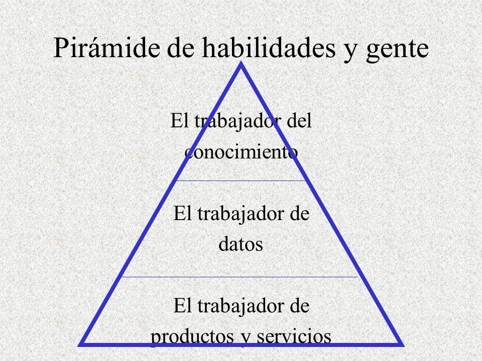 Pirámide de habilidades y gente