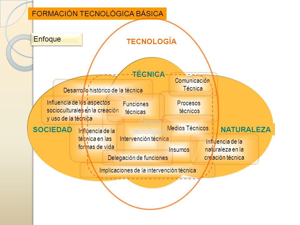 Influencia de la naturaleza en la creación técnica