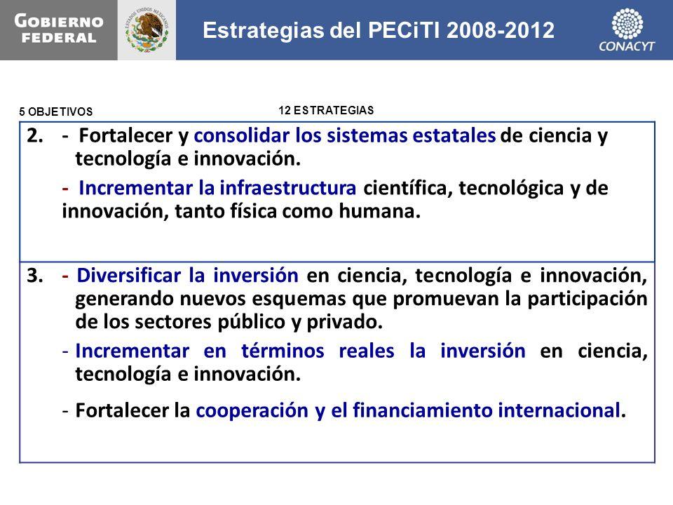 Estrategias del PECiTI 2008-2012