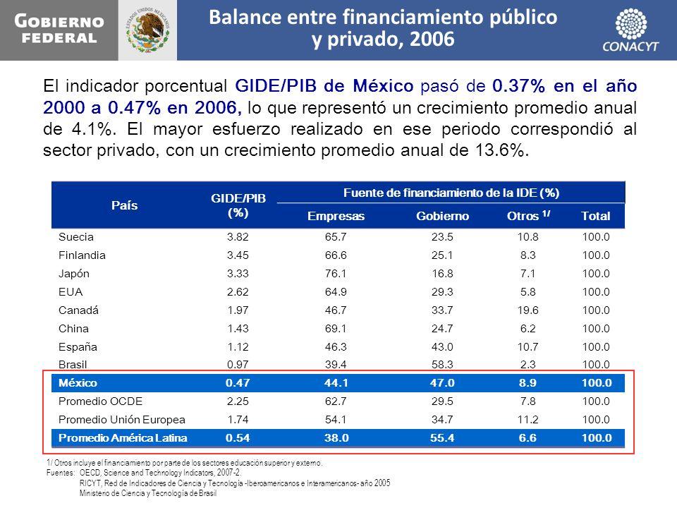 Balance entre financiamiento público y privado, 2006