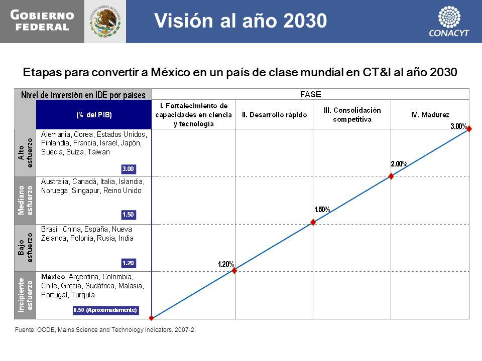 Visión al año 2030 Etapas para convertir a México en un país de clase mundial en CT&I al año 2030.