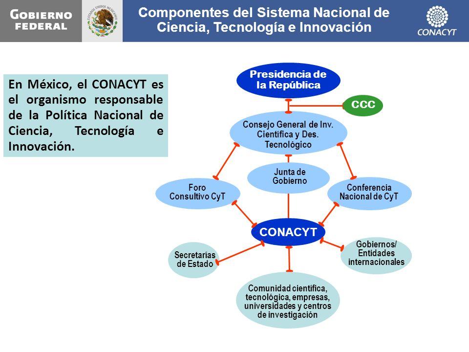 Componentes del Sistema Nacional de Ciencia, Tecnología e Innovación