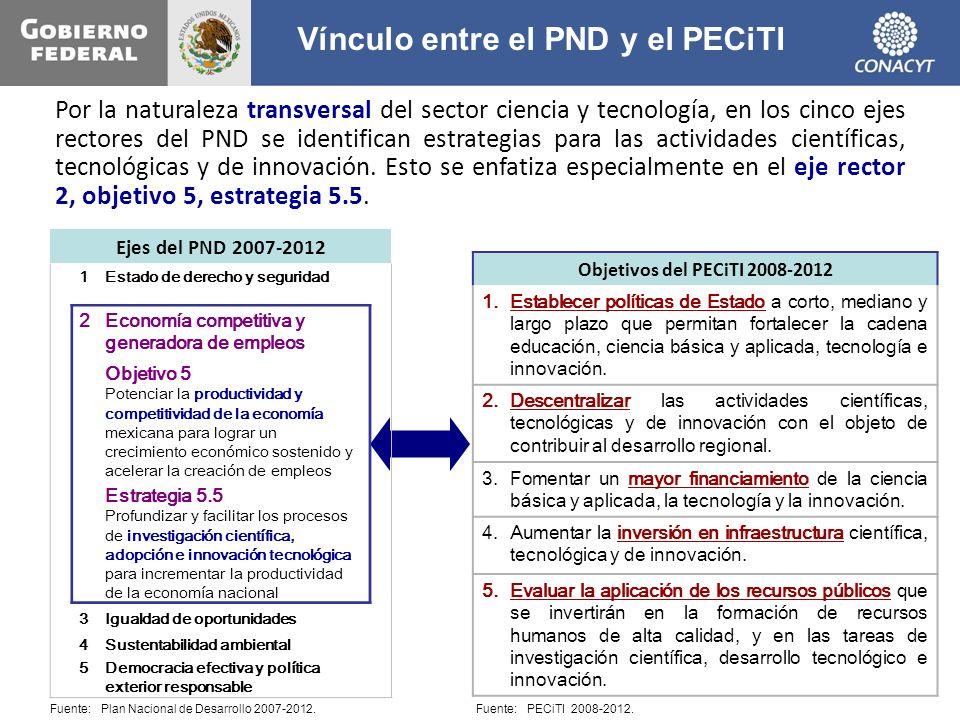 Vínculo entre el PND y el PECiTI