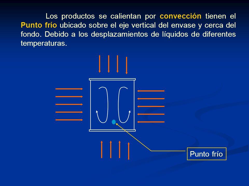 Los productos se calientan por convección tienen el Punto frío ubicado sobre el eje vertical del envase y cerca del fondo. Debido a los desplazamientos de líquidos de diferentes temperaturas.