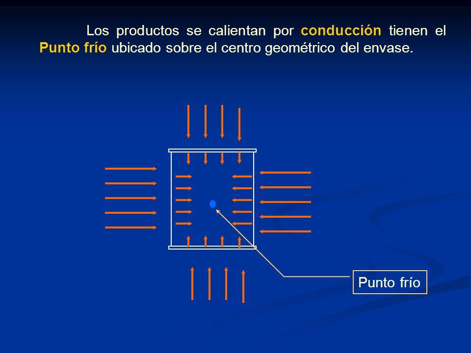 Los productos se calientan por conducción tienen el Punto frío ubicado sobre el centro geométrico del envase.