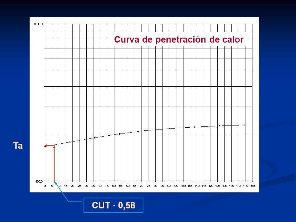 Curva de penetración de calor
