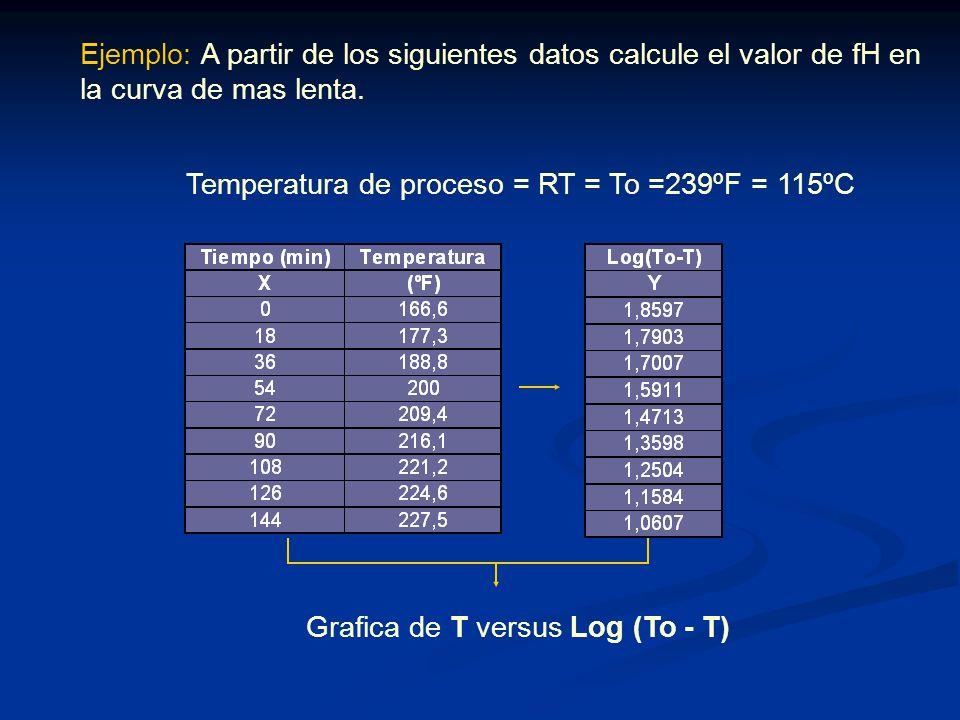 Ejemplo: A partir de los siguientes datos calcule el valor de fH en la curva de mas lenta.