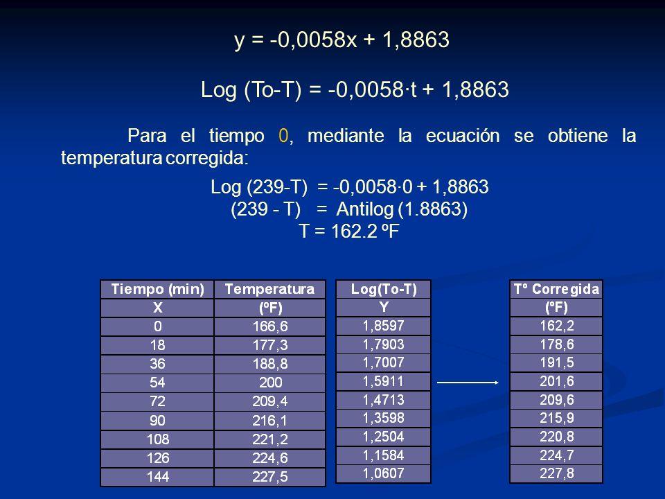 y = -0,0058x + 1,8863 Log (To-T) = -0,0058·t + 1,8863. Para el tiempo 0, mediante la ecuación se obtiene la temperatura corregida: