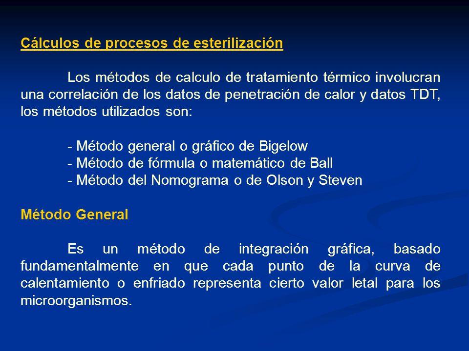 Cálculos de procesos de esterilización