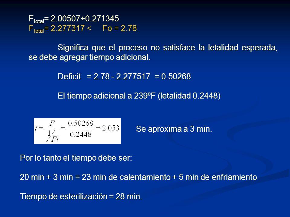 Ftotal= 2.00507+0.271345 Ftotal= 2.277317 < Fo = 2.78.