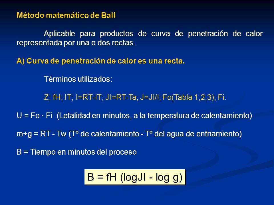 B = fH (logJI - log g) Método matemático de Ball