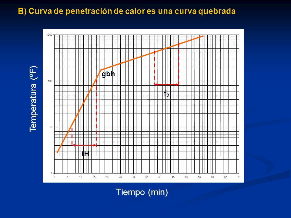 Temperatura (ºF) Tiempo (min)