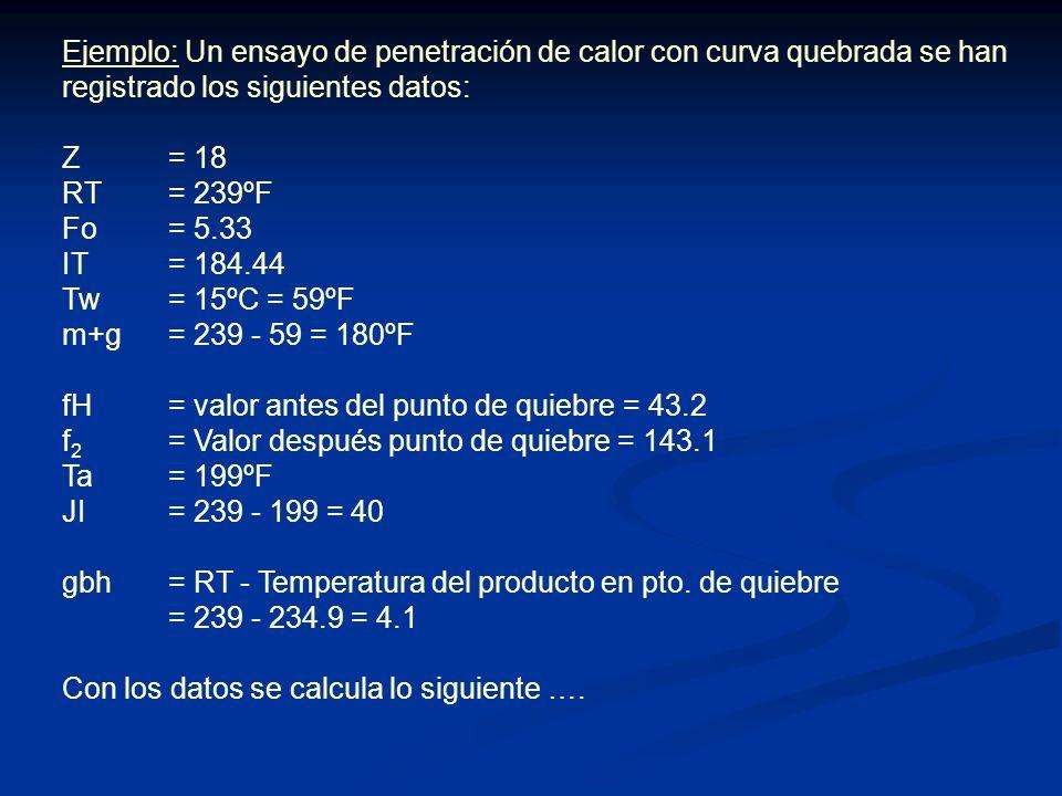 Ejemplo: Un ensayo de penetración de calor con curva quebrada se han registrado los siguientes datos: