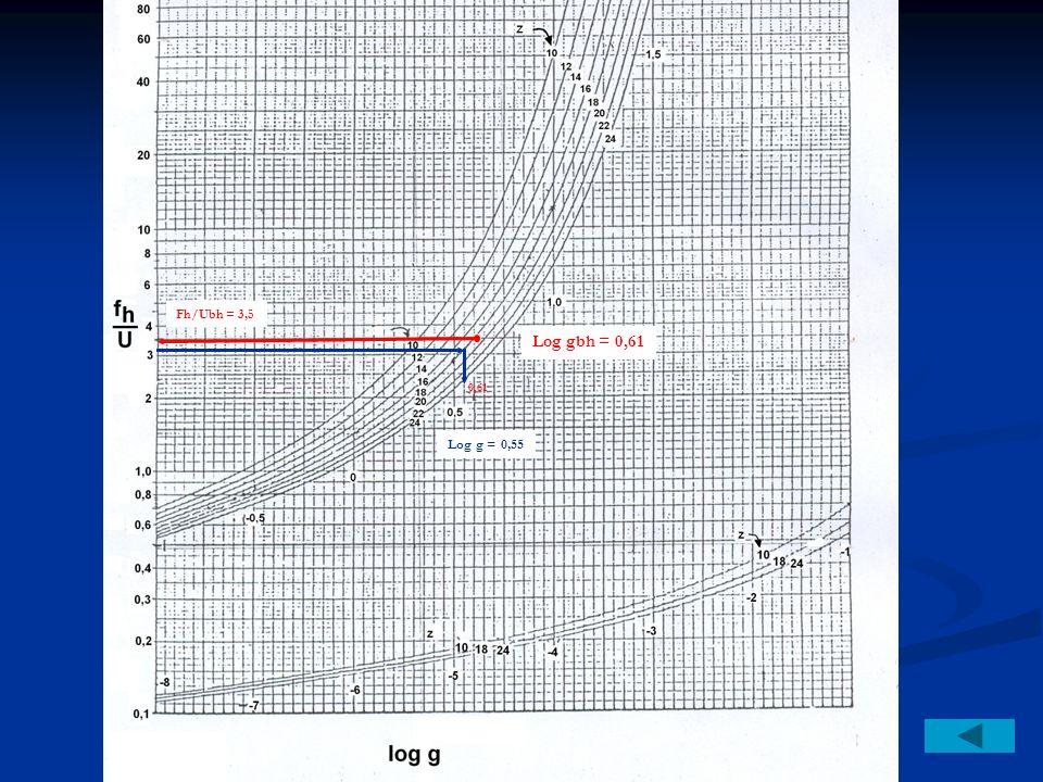 Fh/Ubh = 3,5 Log gbh = 0,61 0,61 Log g = 0,55