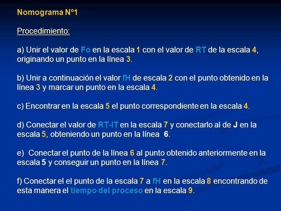Nomograma Nº1 Procedimiento: a) Unir el valor de Fo en la escala 1 con el valor de RT de la escala 4, originando un punto en la línea 3.