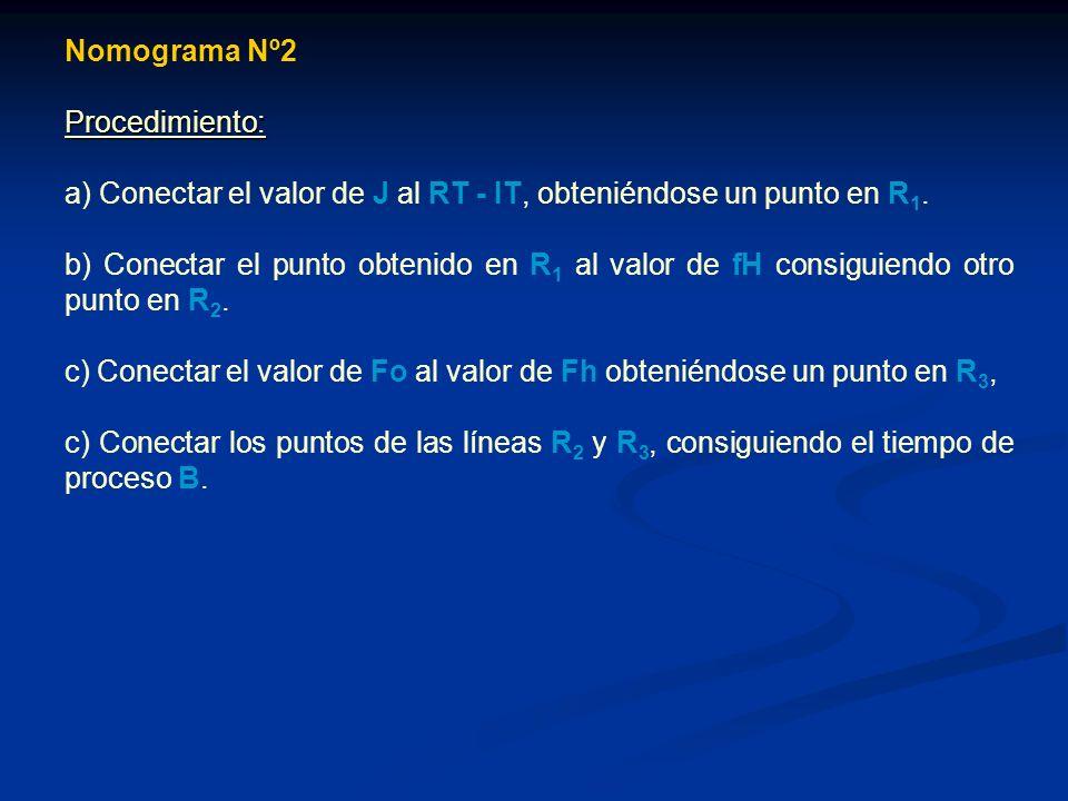 Nomograma Nº2 Procedimiento: a) Conectar el valor de J al RT - IT, obteniéndose un punto en R1.