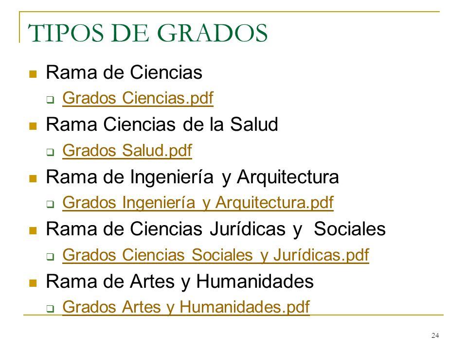 TIPOS DE GRADOS Rama de Ciencias Rama Ciencias de la Salud