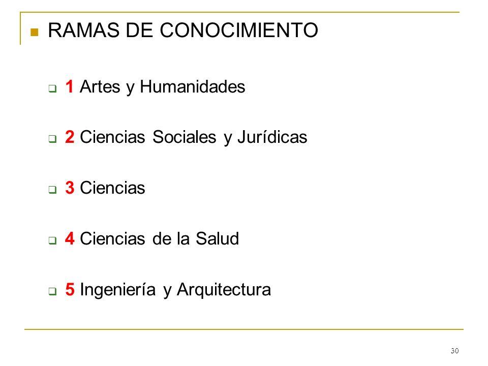 RAMAS DE CONOCIMIENTO 1 Artes y Humanidades
