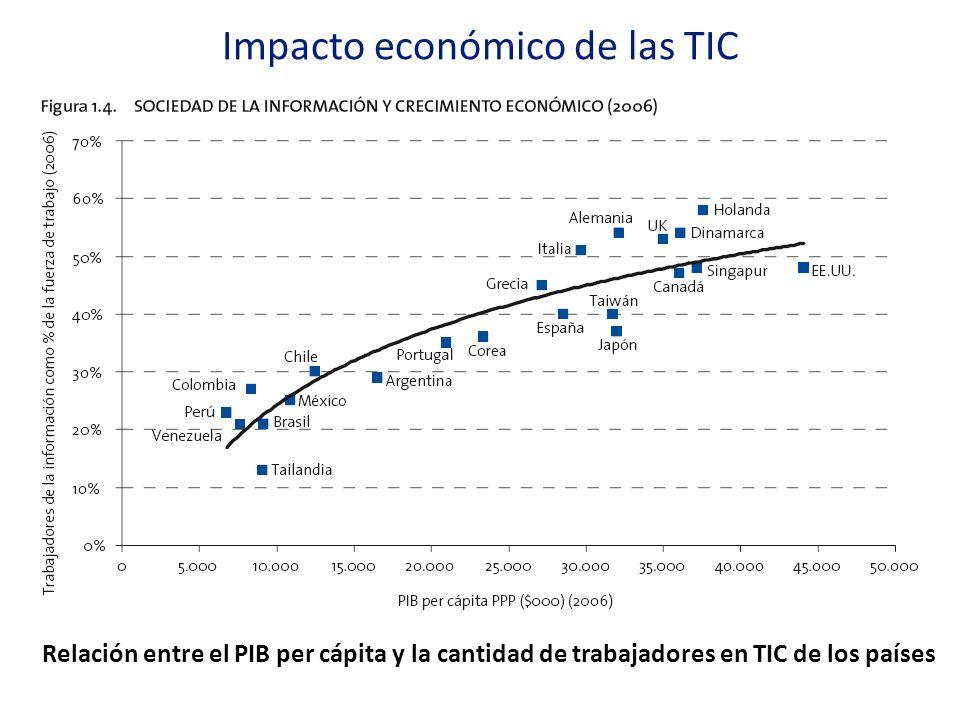 Impacto económico de las TIC