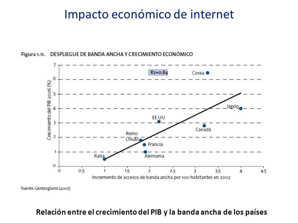 Relación entre el crecimiento del PIB y la banda ancha de los países