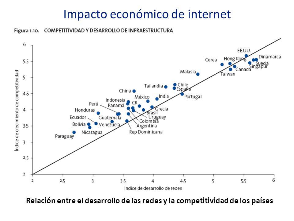 Impacto económico de internet