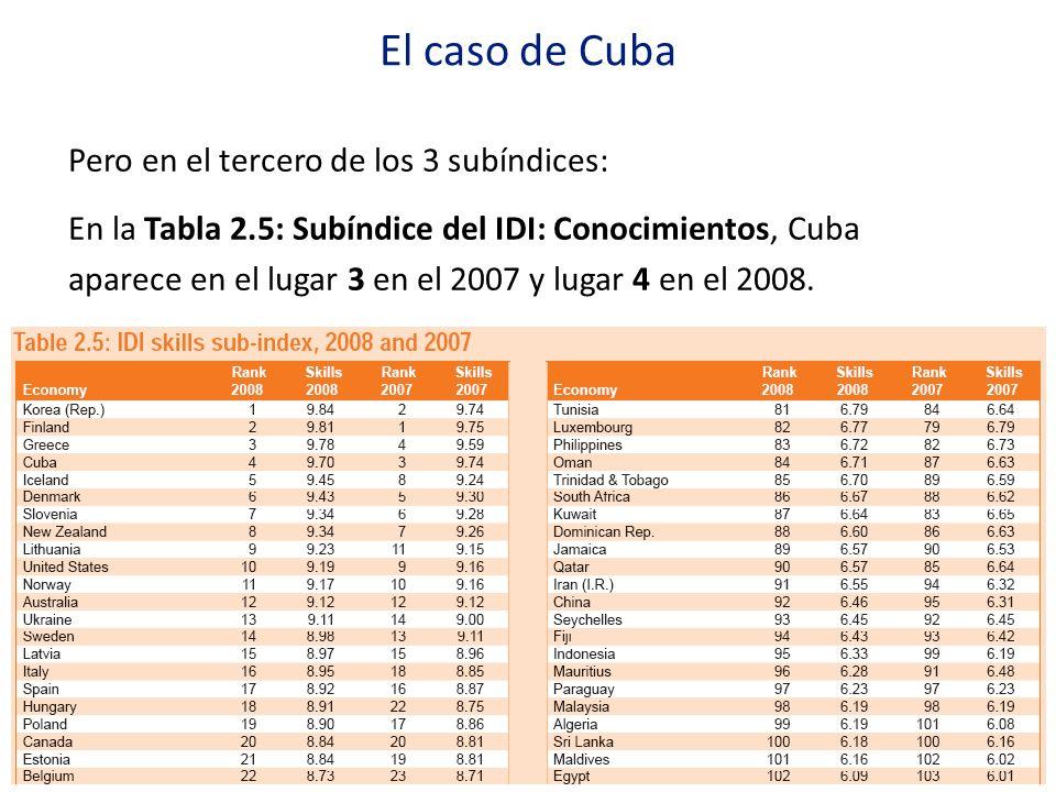 El caso de Cuba Pero en el tercero de los 3 subíndices:
